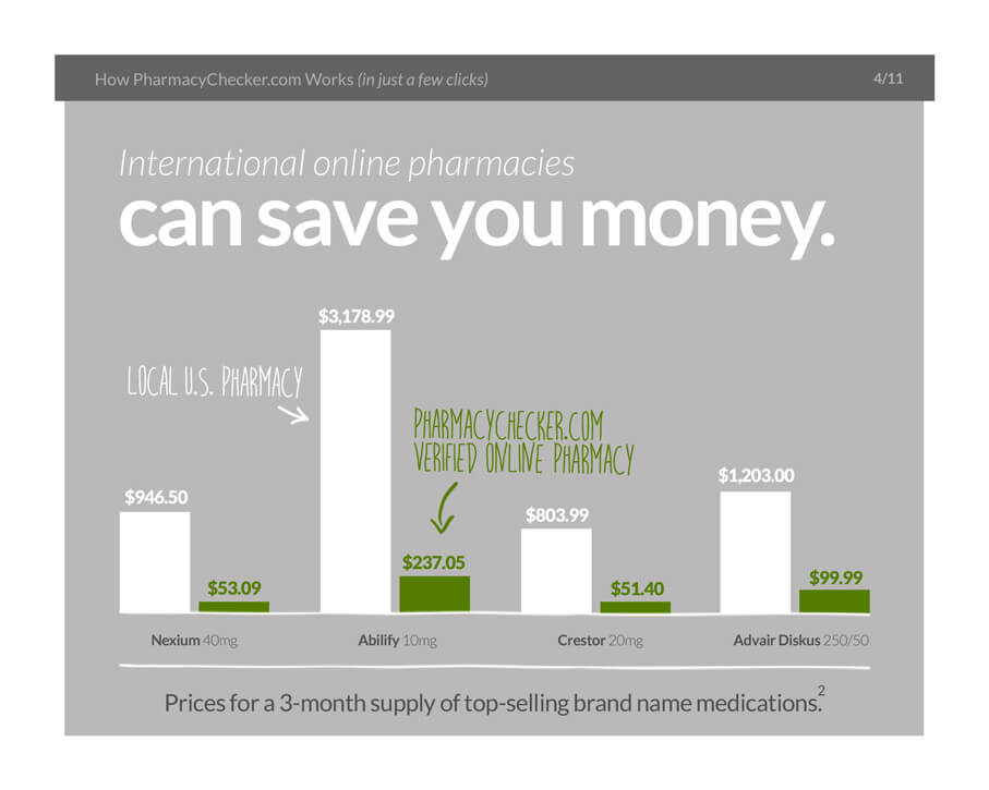Buying Medications Internationally - Slide 5