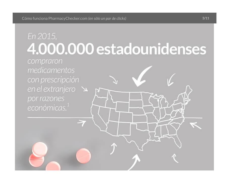 Buying Medications Internationally - Slide 4