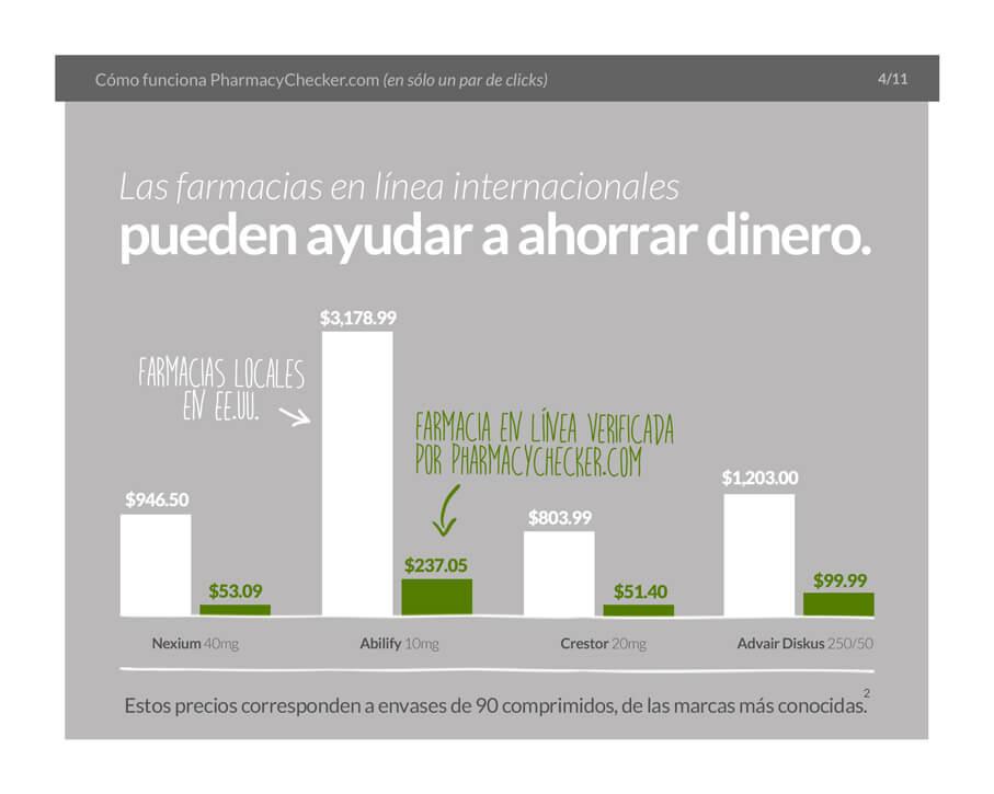 Buying Medications Internationally - Slide 5